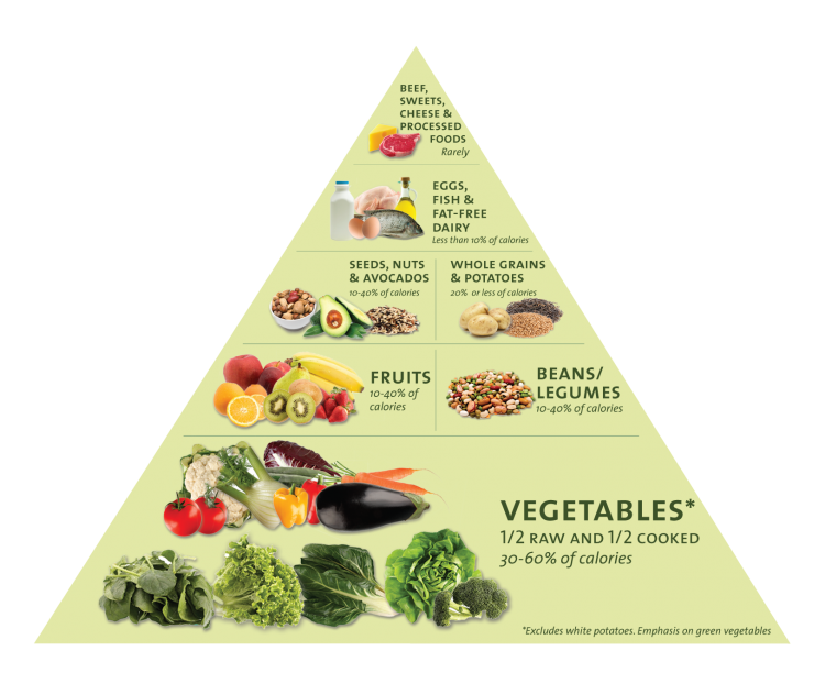 DF-food-pyramid